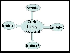 Libraries To Be Linked As Single Portal