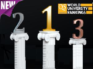B Schools QS Global  Ranking Reports Out
