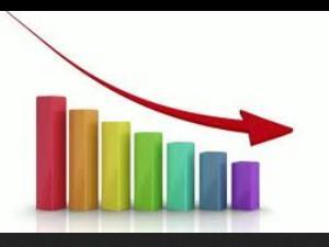 Complaint Stats OF Edu'n Loans Drops!