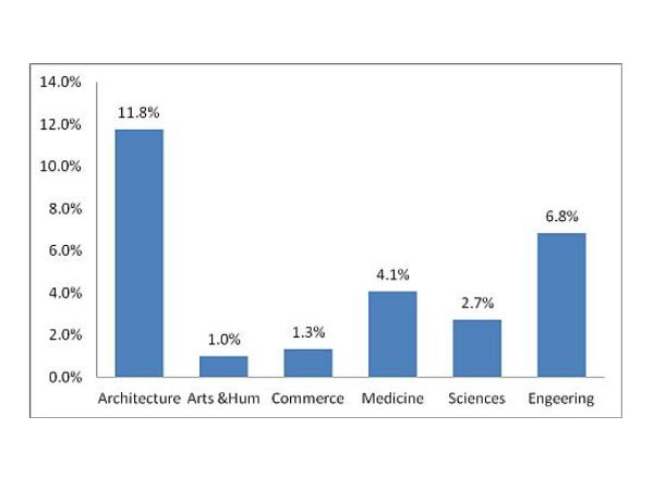 Bachelor's Degree Discipline wise percentage of students with 95 Percentile or more