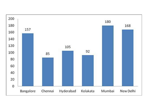 City wise number of students with 99 percentile or more