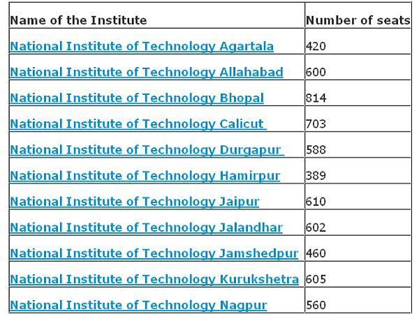 engg colleges that accepts jee main 2013 scores careerindia