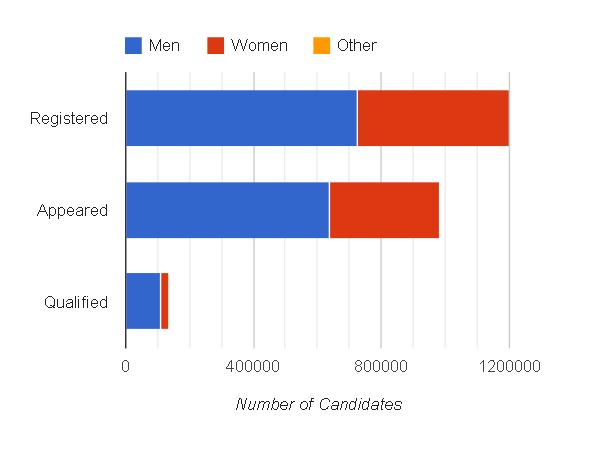 Overall Gender wise Distribution