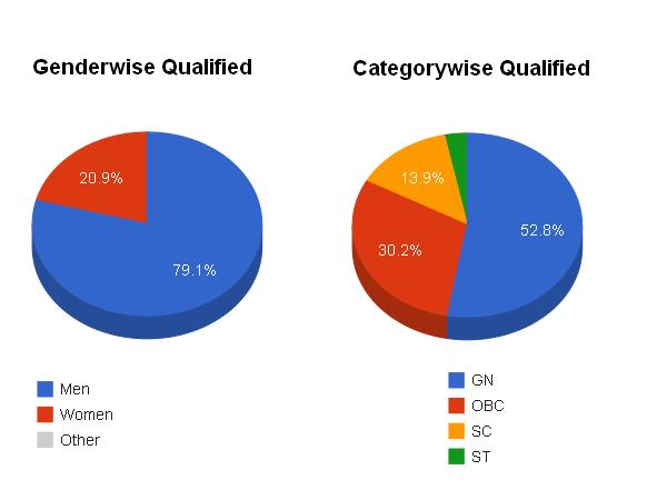 Gender and Category wise qualified