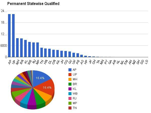 Permanent statewise qualified