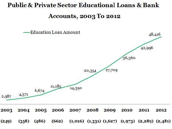 Increase In Interest Rates of Student Loans