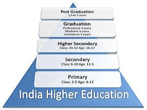 UP's & Down's of Higher Edu'n in India
