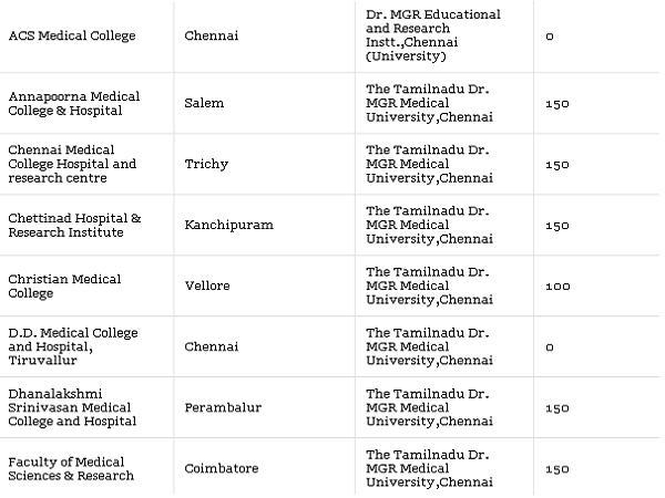 Medical Colleges accepting NEET Scores