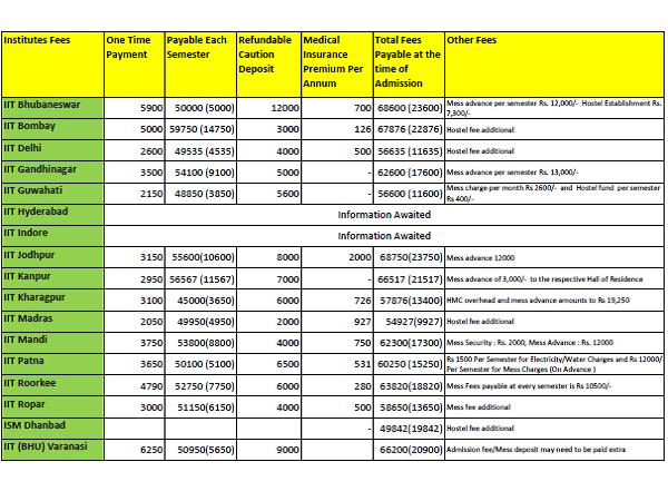 Fee Structure for admissions into IIT's