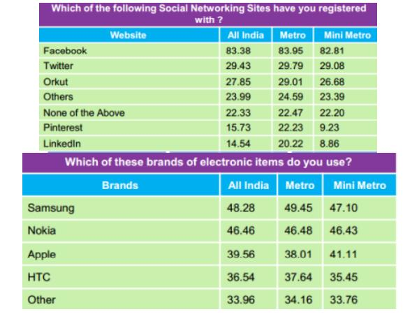 List of Electronic Devices being used the most among students.