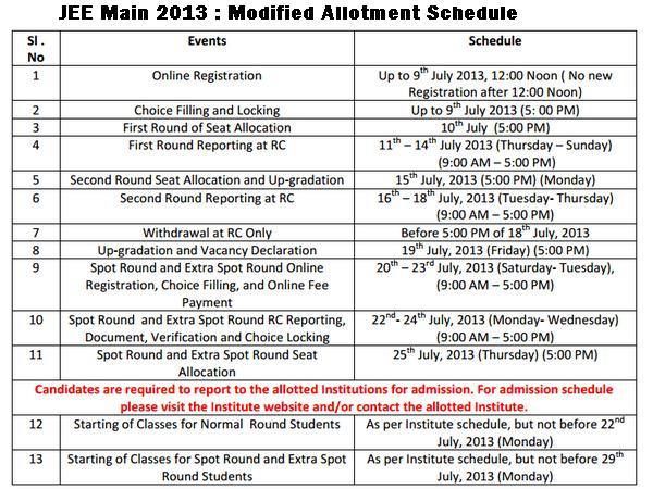 JEE Main 2013 Schedule is Modified.