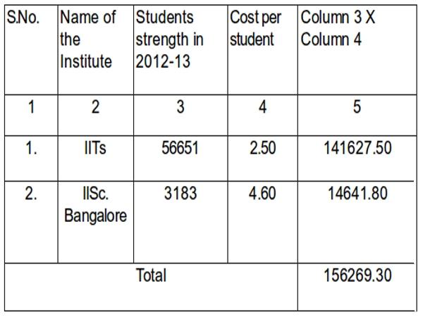 Block Grant Scheme for IITs and IISc