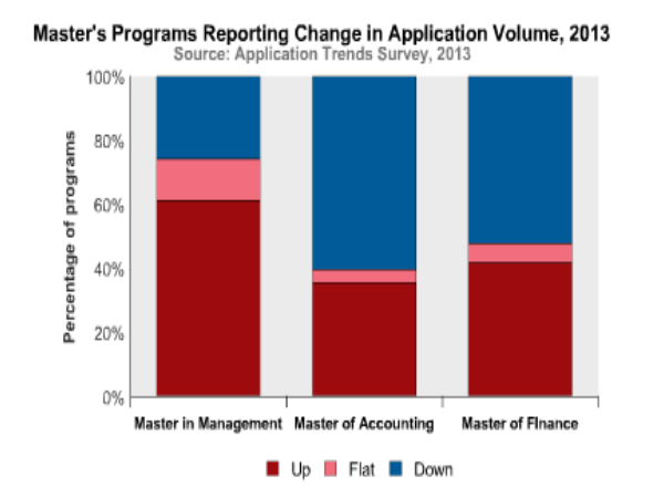 B-Schools Application Trends Survey 2013
