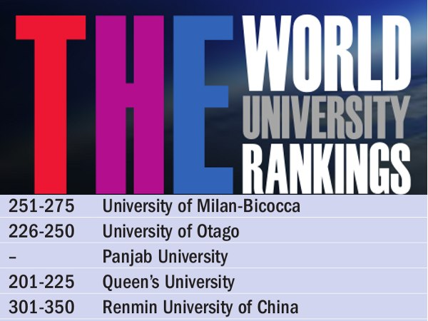 Panjab Varsity beats IITs in THE Ranking