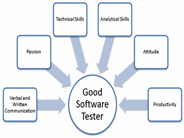 Online Course in Software Testing