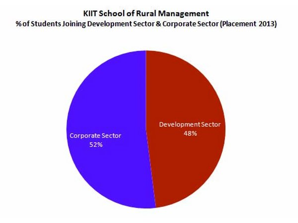 School of Rural Management: