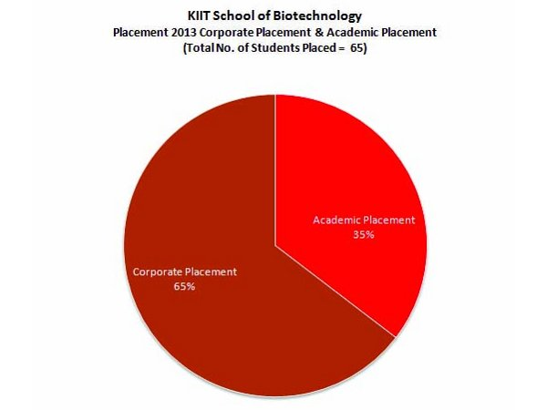 School of Biotechnology: