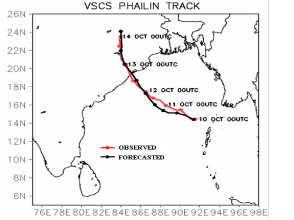 Research on Phailin cyclone