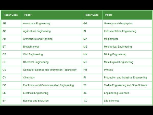 GATE 2014 examination scheduled dates announced
