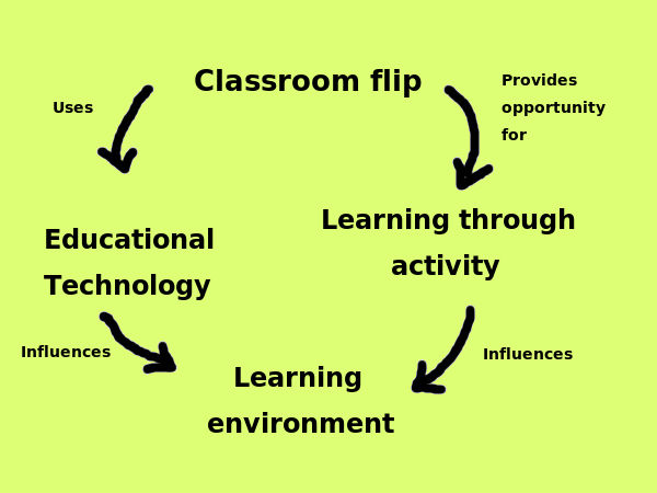 What's with 'flipped classroom' teaching method?