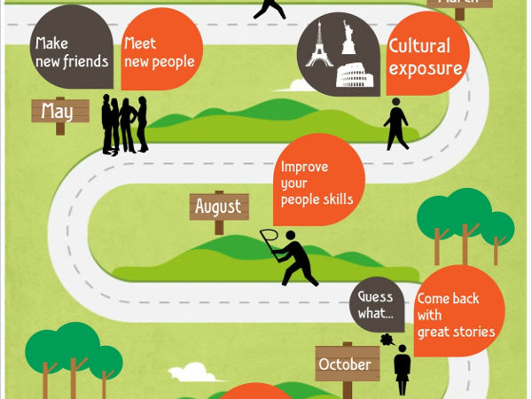 Gap Year and its' presence in India