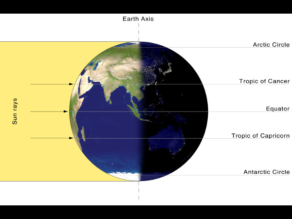 What is the September Equinox?