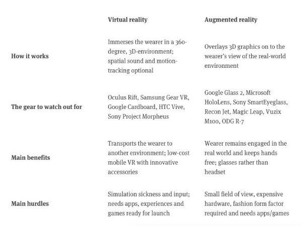 Reality, Augmented Reality & Virtual Reality