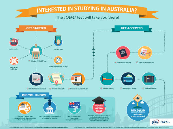 All Australian universities accept TOEFL scores