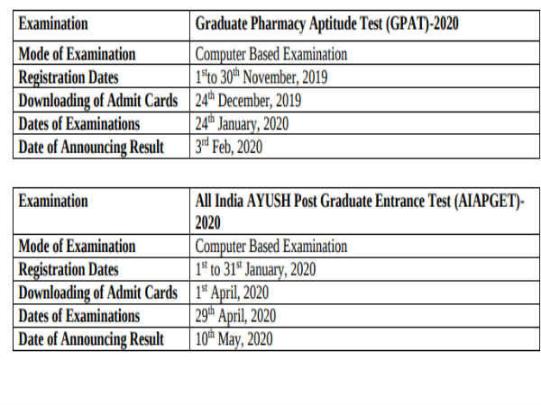 GPAT And AIAPGET Exam Dates 2020