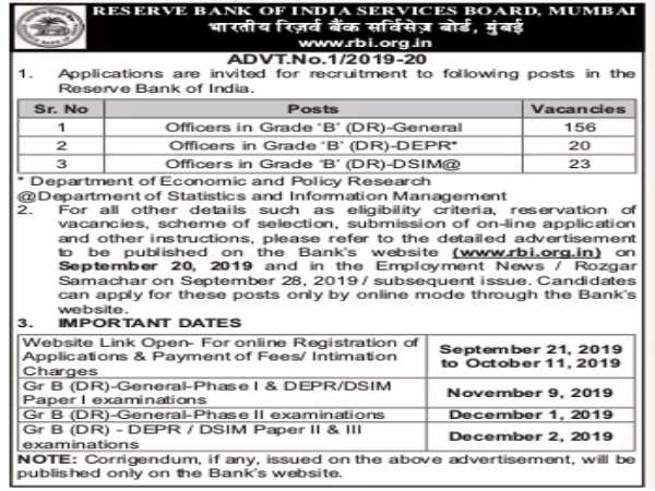 RBI Recruitment: 199 Grade B Posts