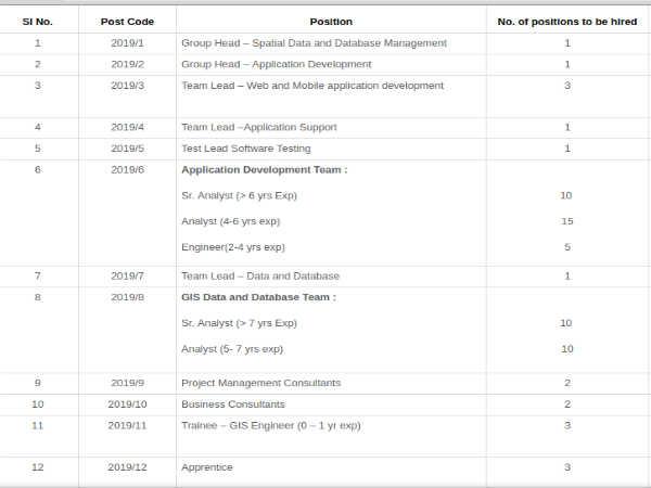 KSRSAC Recruitment: 68 Vacancies
