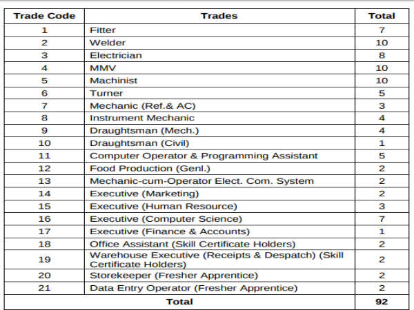 CPCL Recruitment: 92 Trade Apprentices