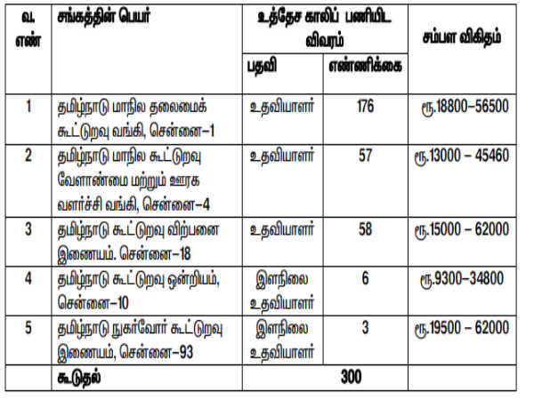 Tamil Nadu Cooperative Bank: 300 Posts