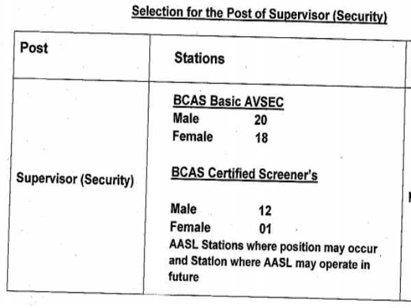 Air India Recruitment 2020: Supervisors