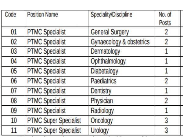 BHEL Recruitment 2020: PTMC Specialists