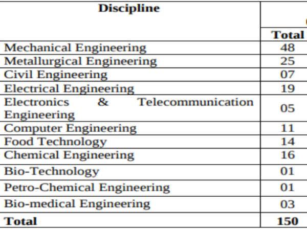Bureau Of Indian Standards: Scientist B