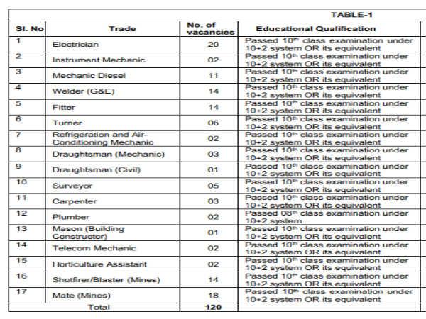 HCL Recruitment: 120 Trade Apprentices