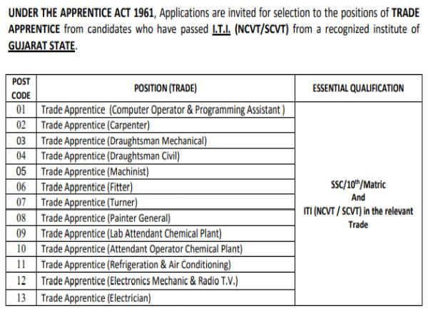 ISRO Recruitment 2020: ITI Apprentices