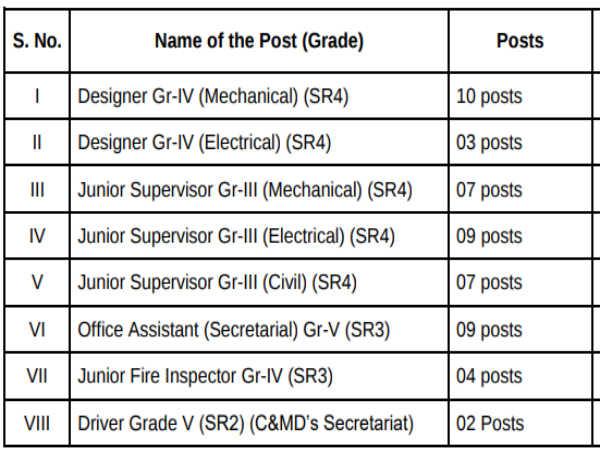 Hindustan Shipyard Ltd.: 51 Vacancies