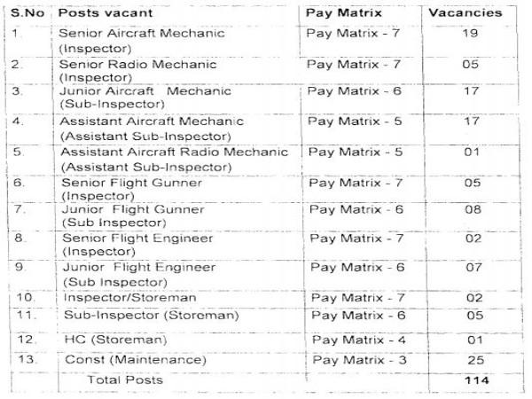 BSF Recruitment 2020: Group B & C Posts