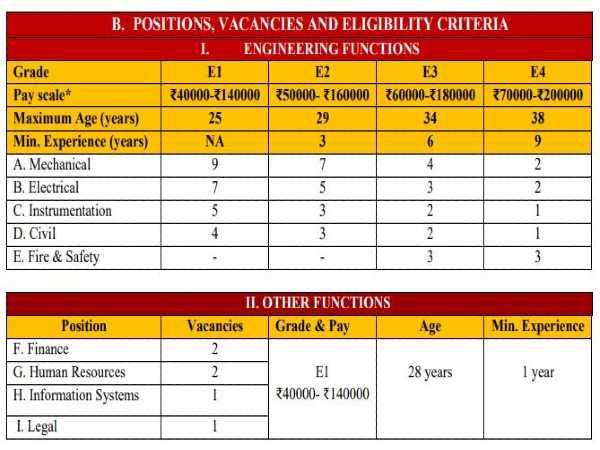 Hindustan Petroleum Recruitment 2020