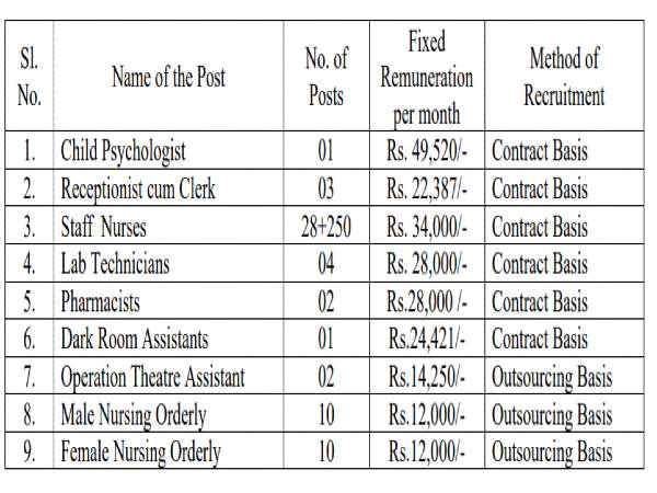 Andhra Pradesh HMFWD Recruitment 2020