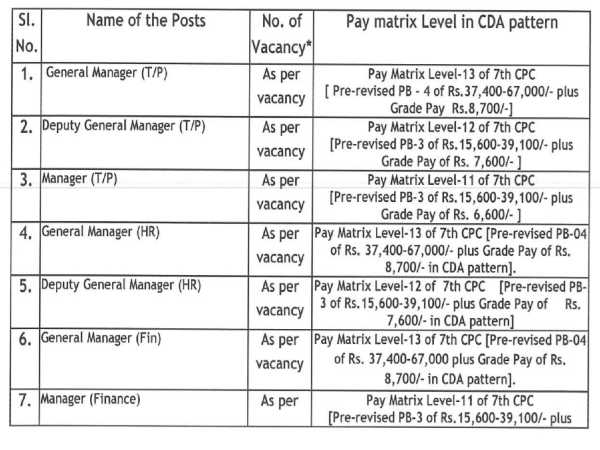 NHIDCL Recruitment 2020:GM, DGM, Manager