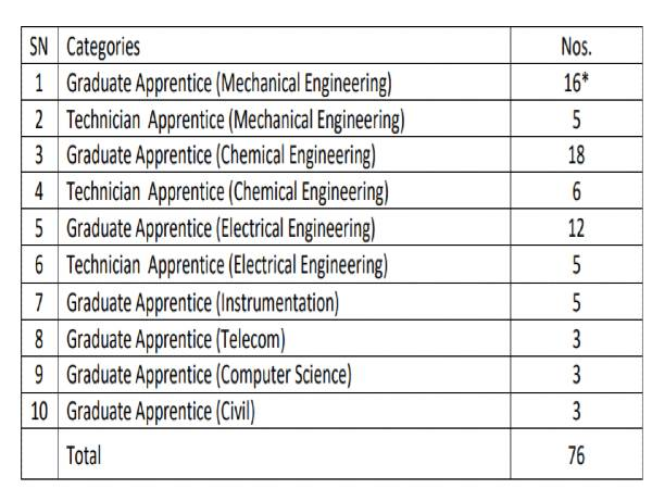 BCPL Recruitment 2020: 76 Apprentices