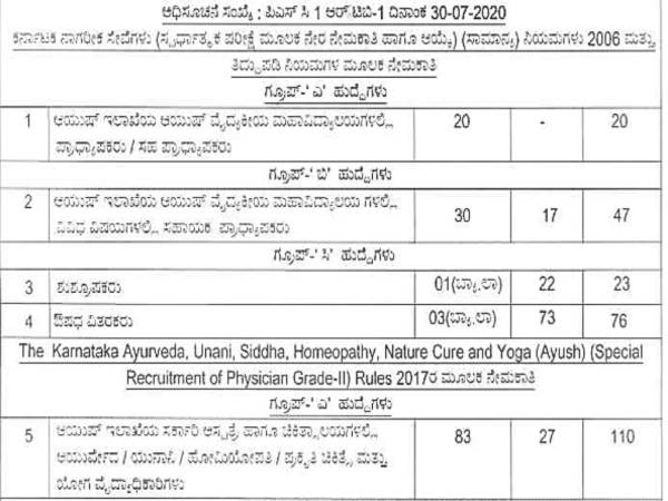 KPSC AYUSH Recruitment 2020: 276 Posts