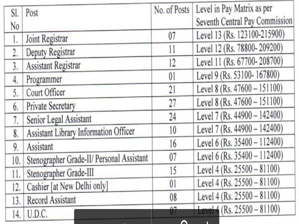 NCLT Recruitment 2020: 167 Vacancies