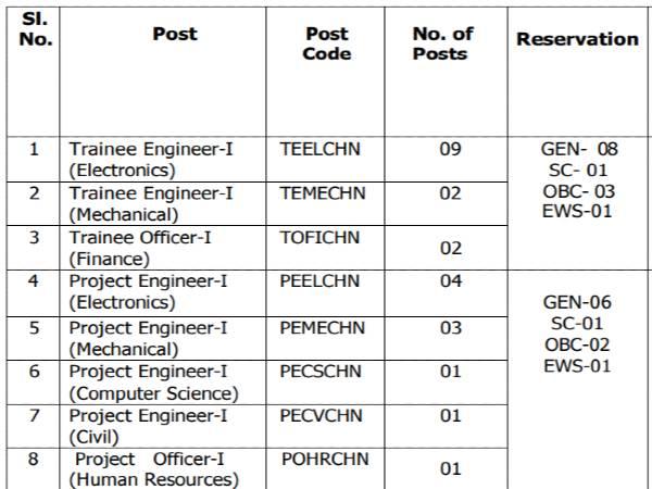 BEL Recruitment 2020: 23 Engineer/Officers Jobs