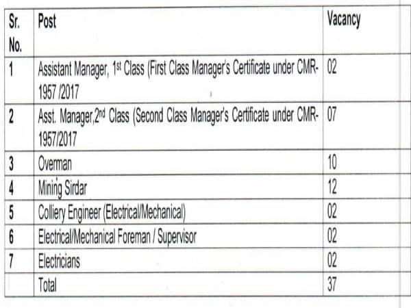 GPCL Recruitment 2020: 37 Vacancies