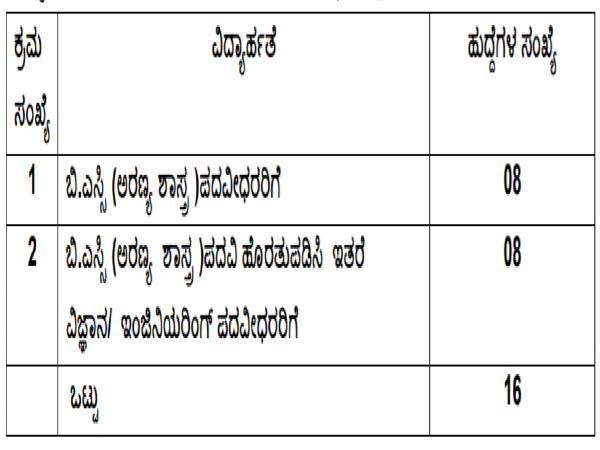 KPSC Recruitment 2020: 16 ACF (Group A) Posts