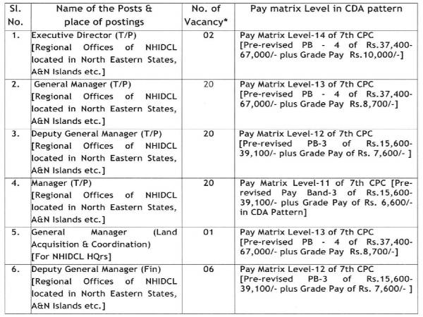 NHIDCL Recruitment 2020: 69 Vacancies
